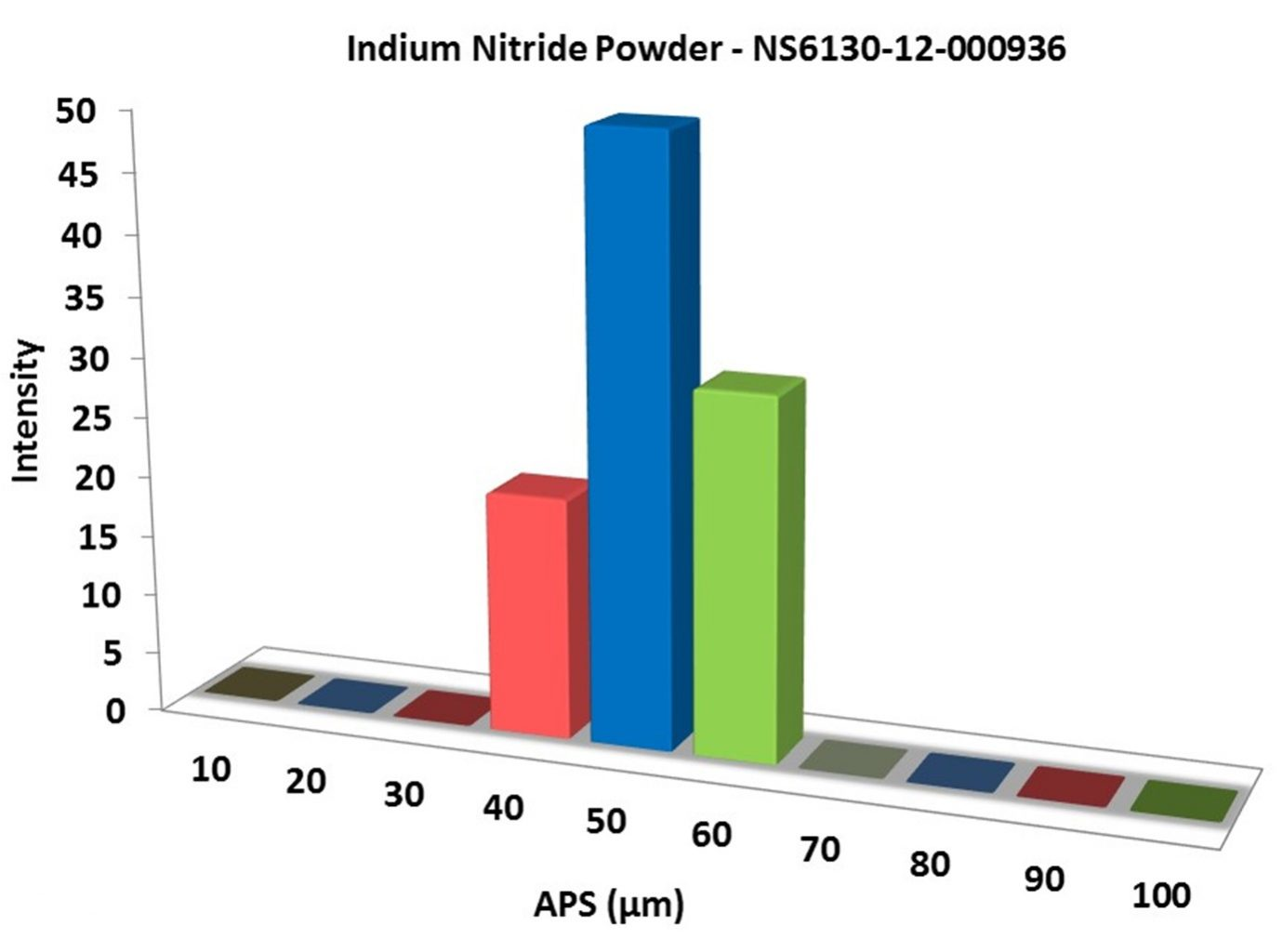 Particles Size Analysis – InN Powder