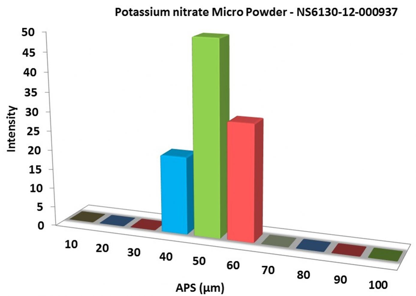 Particles Size Analysis – KNO3 Powder