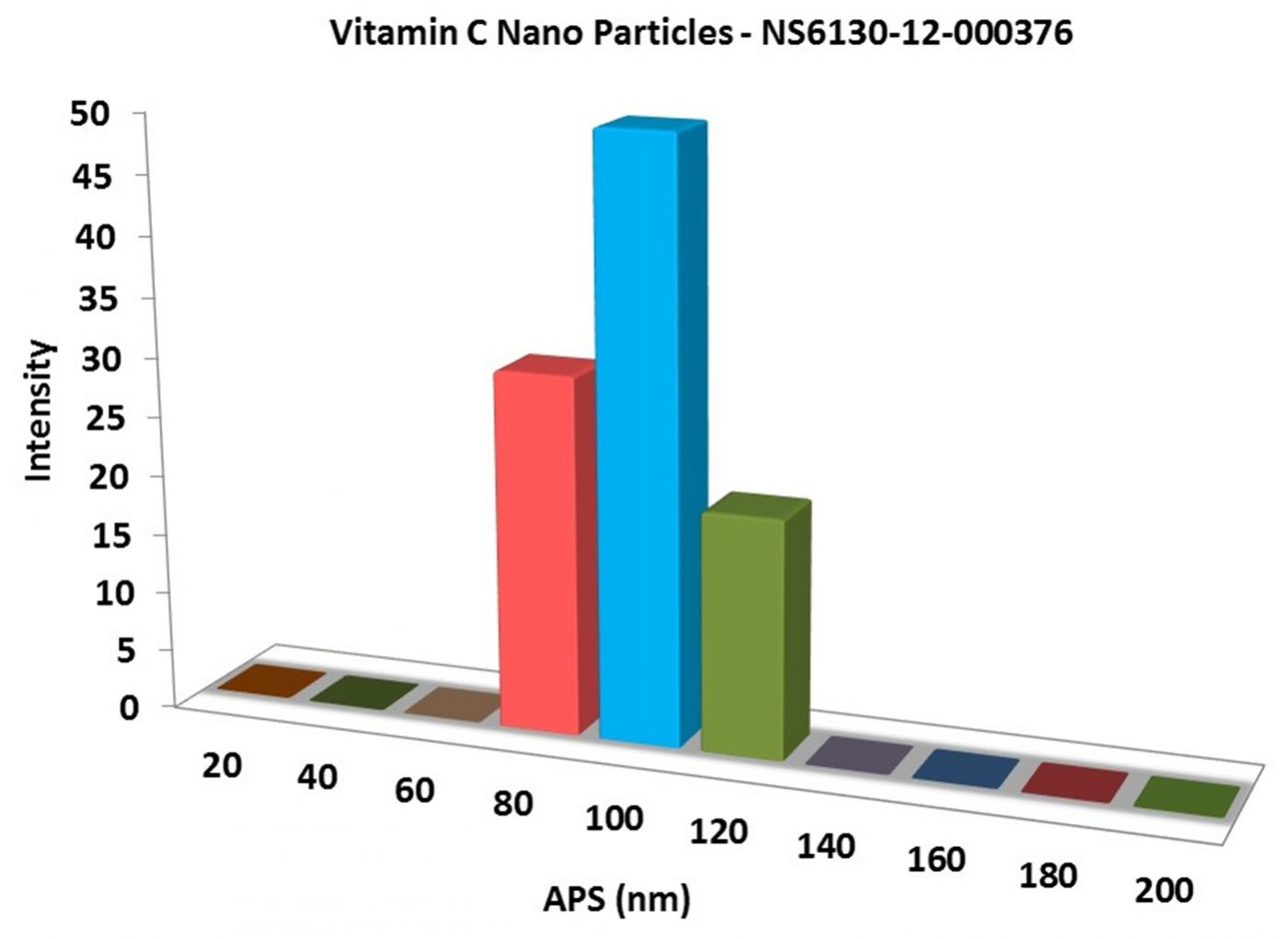 Particles Size of Analysis-Vitamin C Nanoparticles