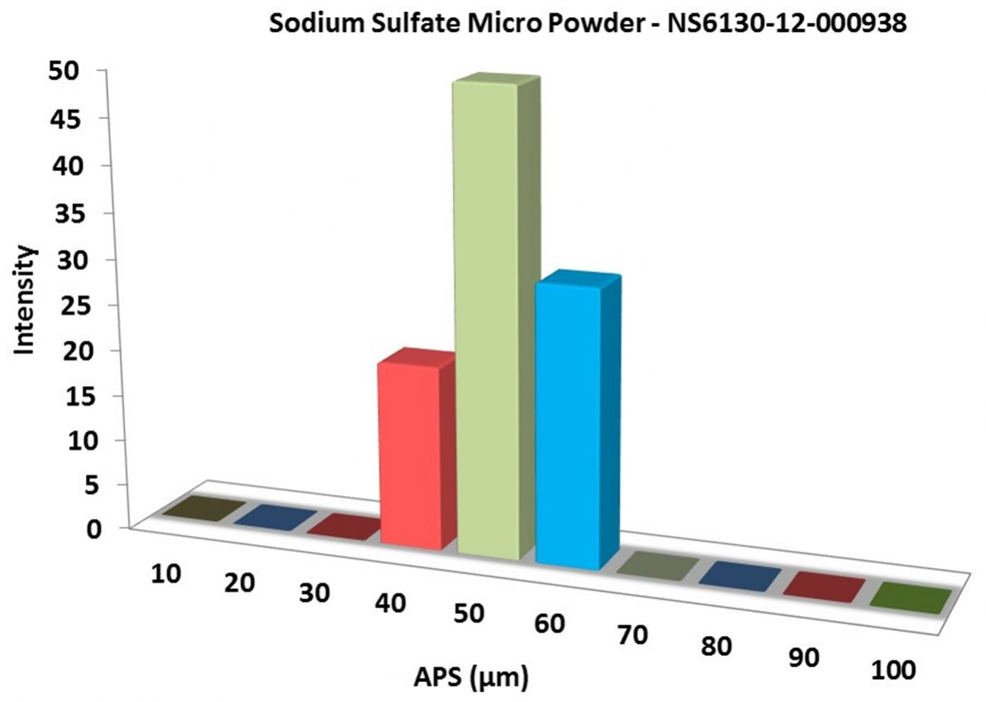 Particles Size Analysis – Sodium Sulfate Powder