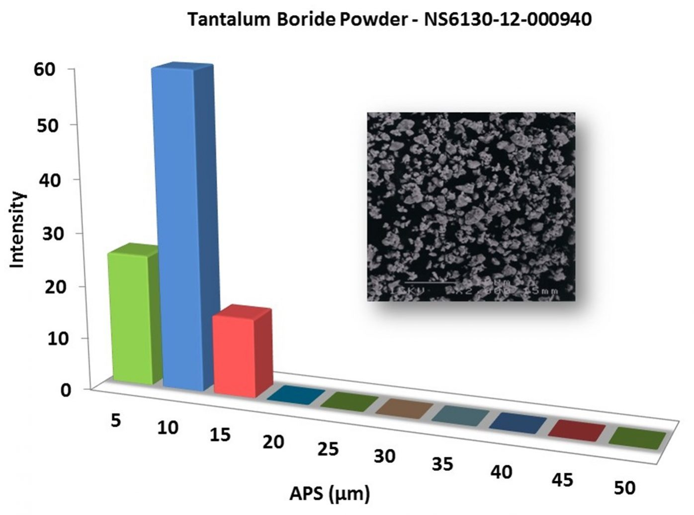 Particles Size Analysis – TaB2 Powder