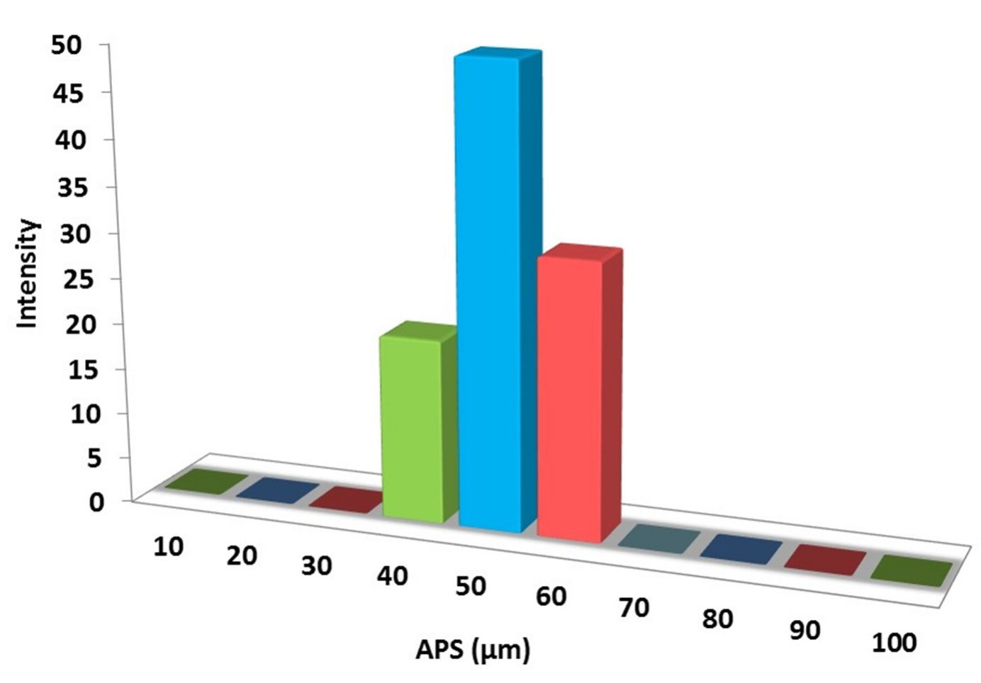 Particles Size Analysis – CF3SO3Ag Powder