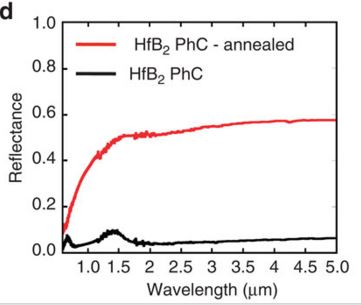 Reflectance spectra of Hafnium Boride