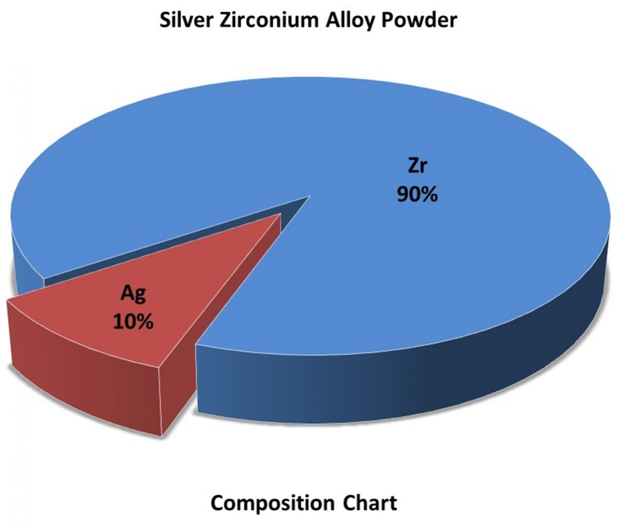Composition Chart – Ag:Zr Alloy Powder