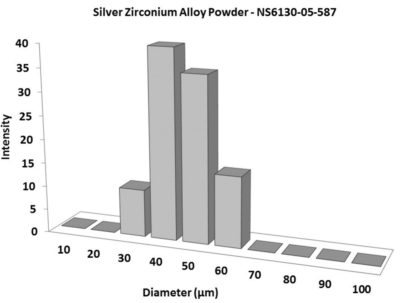 Particles Size Analysis – Silver Zirconium Alloy Powder