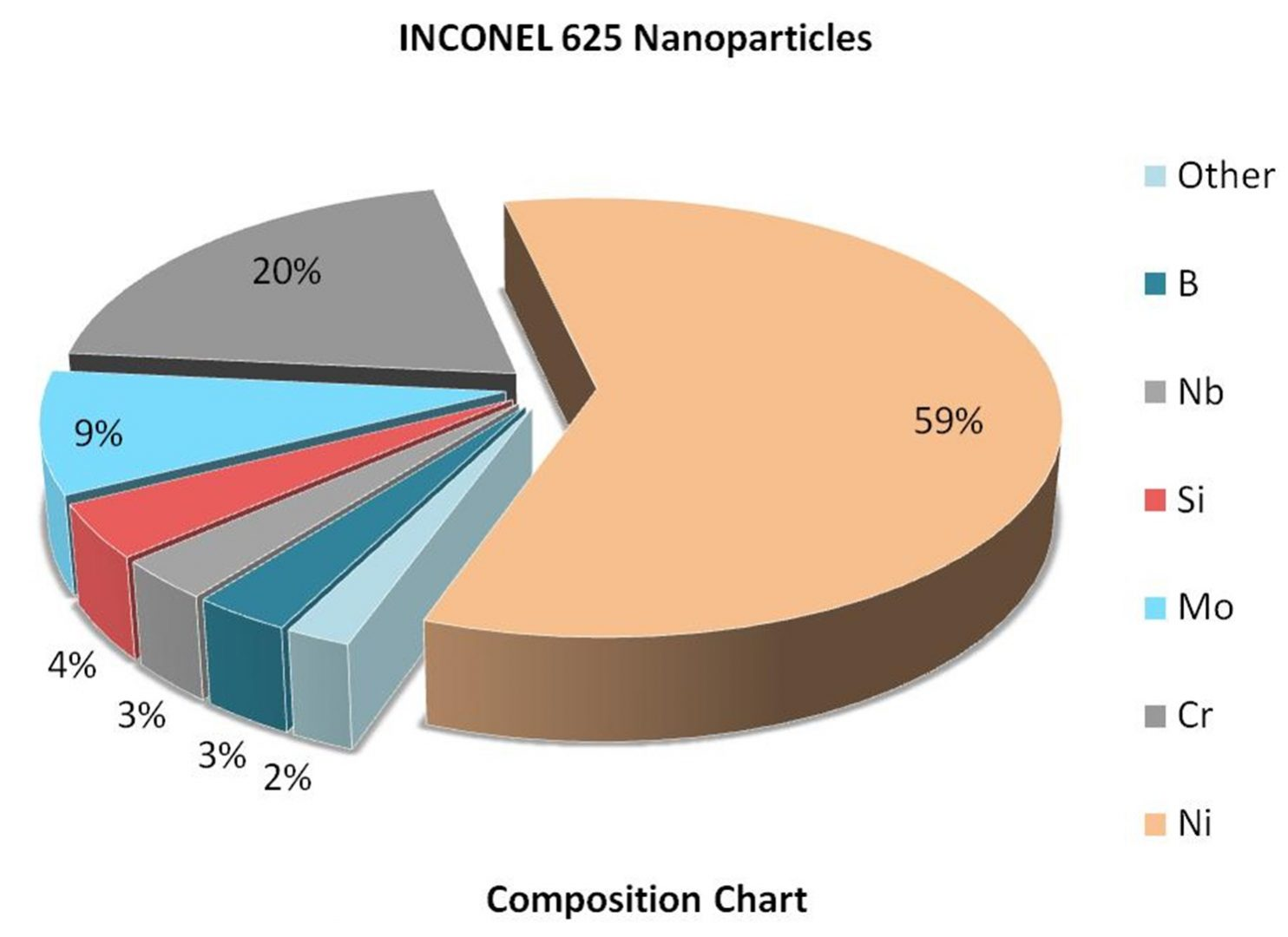 Composition Chart – INCONEL 625 Powder