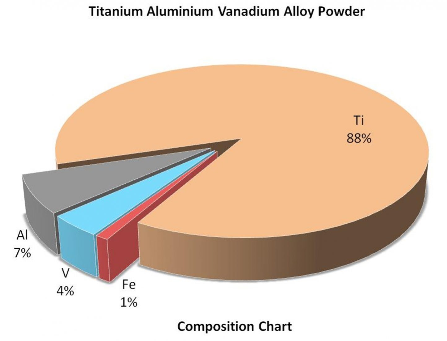 Composition Chart – TiAlV Alloy Nanoparticles