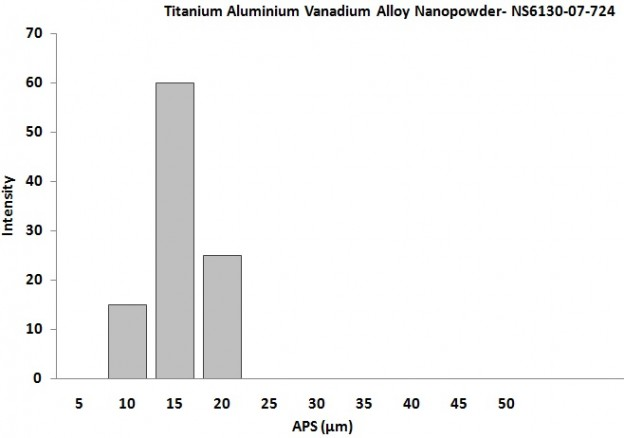 Size Analysis – TiAlV Alloy Powder
