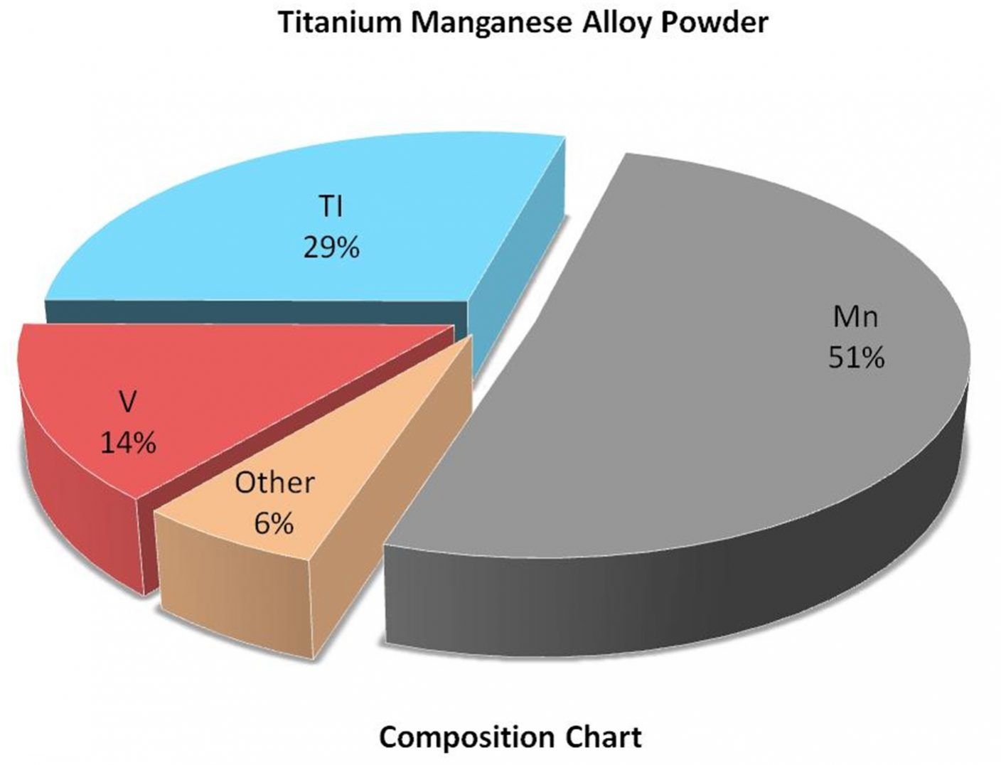 Composition Chart – Ti:Mn2 Alloy Powder