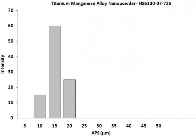 Size Analysis of Titanium Manganese Alloy Powder