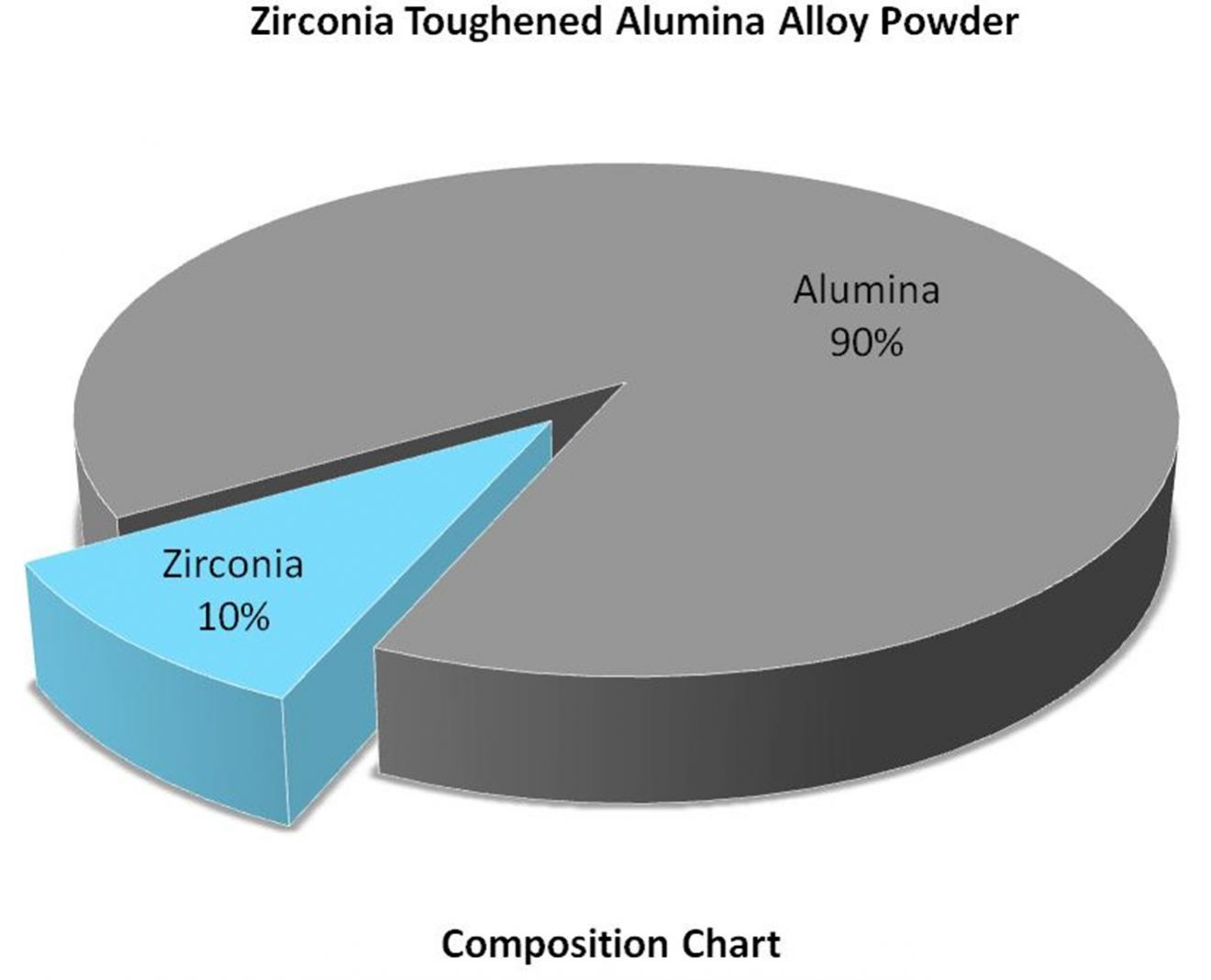 Composition Chart – Zr:Al2O3 Alloy Powder