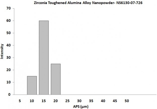 Size Analysis of Zirconia Toughened Alumina Alloy