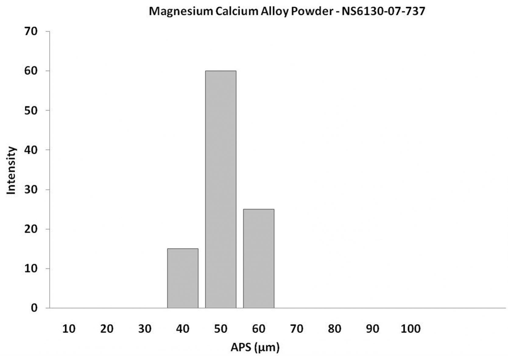 Mg:Ca Alloy Powder – Size Analysis