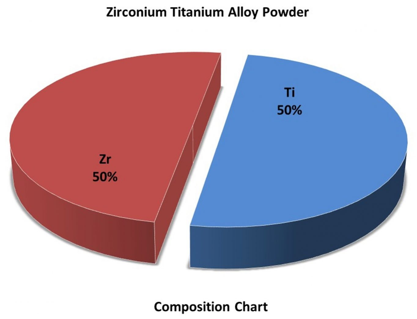 Composition Chart – Zr:Ti Alloy Powder