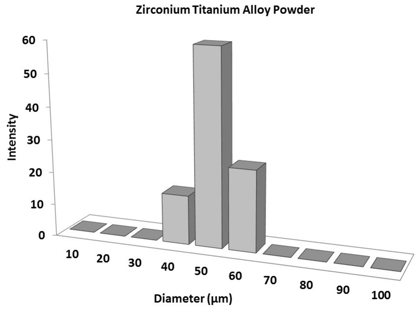 Particles Size Analysis – Zirconium Titanium Alloy Powder