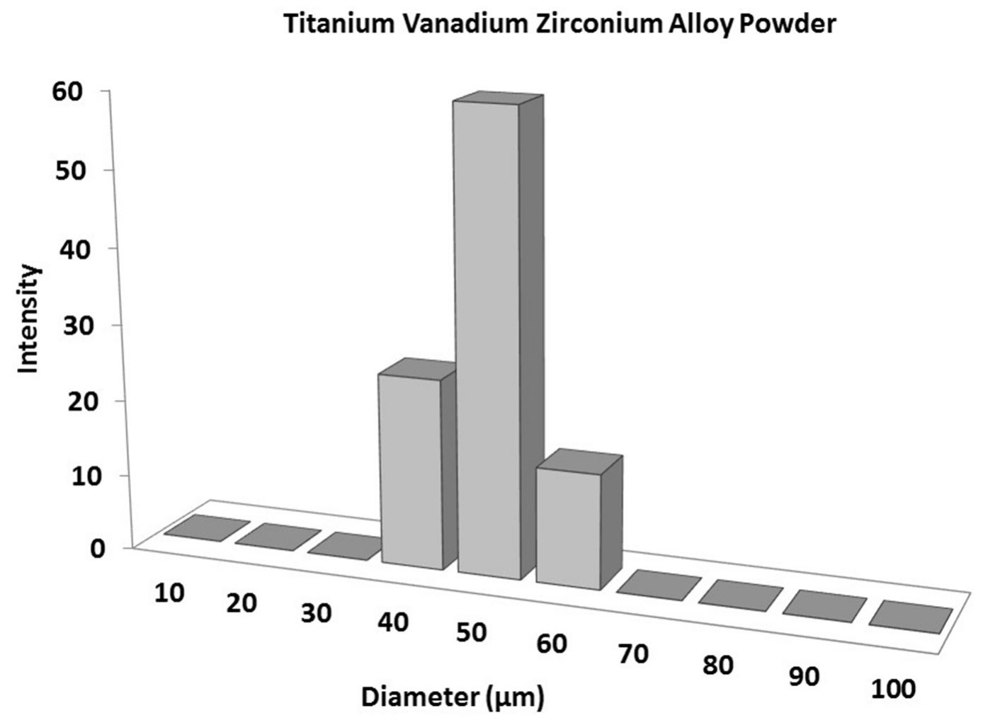 Particles Size Analysis – TiVZr Powder