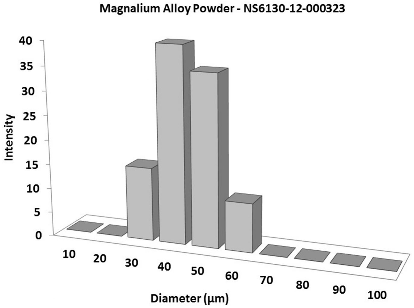 Particles Size Analysis - Magnalium Alloy Powder