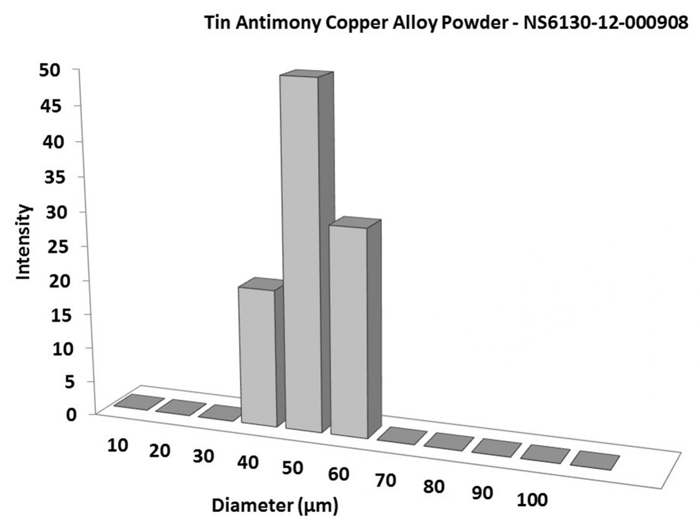 Particles Size Analysis – Sn:Sb:Cu Alloy Powder