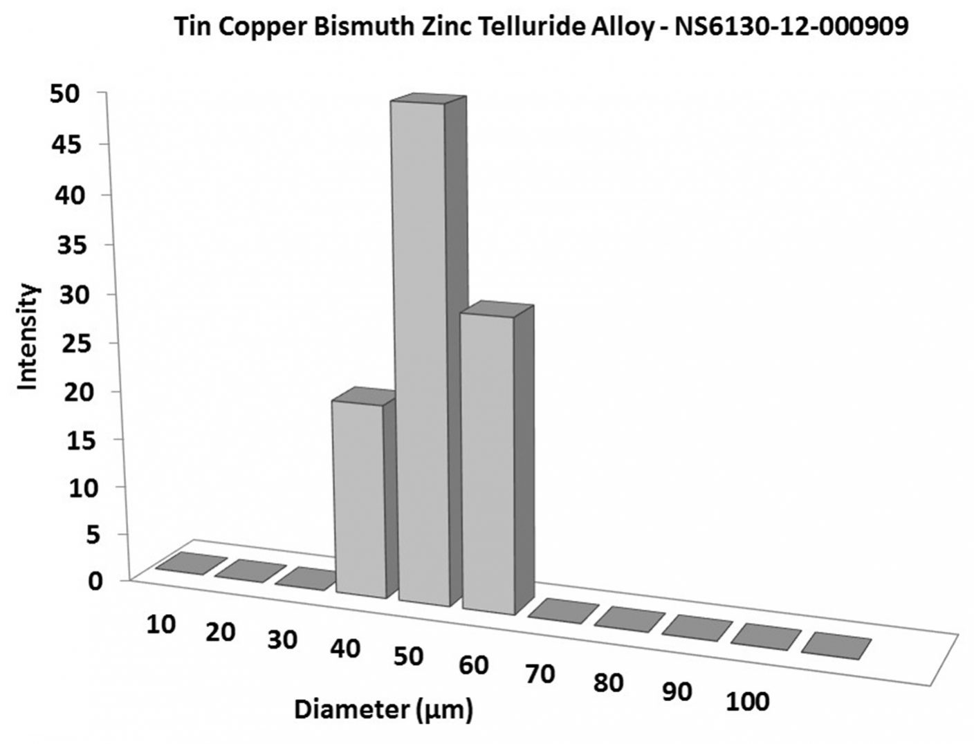 Particles Size Analysis – SbCuBiZn75Te25 Alloy Powder