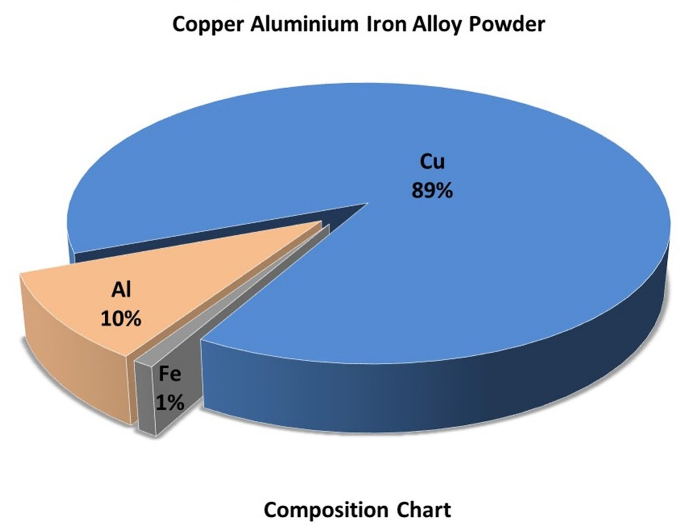 Composition Chart – Cu:Al:Fe Powder