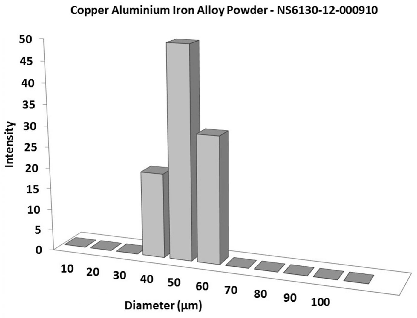 Particles Size Analysis – Copper Aluminium Iron Alloy