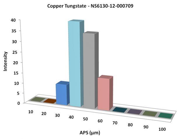 Particles Size Analysis - Copper Tungstate