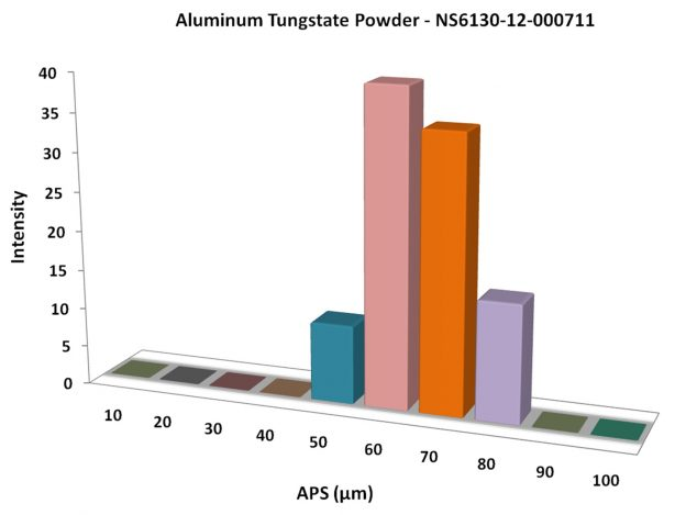 Particles Size Analysis - Aluminum Tungstate Powder