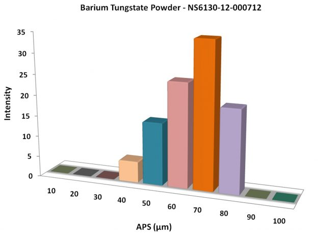 Particles Size Analysis - BaWO4 Powder