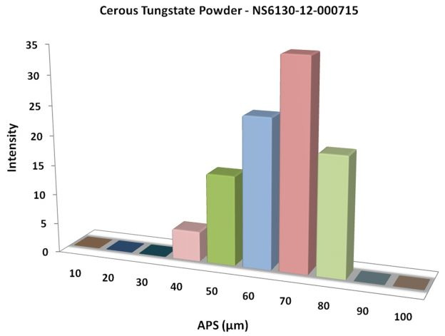 Particles Size Analysis - Cerous Tungstate Powder