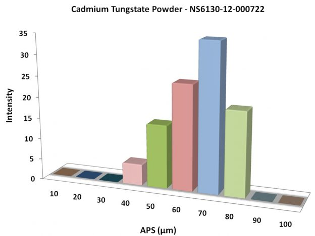 Cadmium Tungstate Powder-Graph