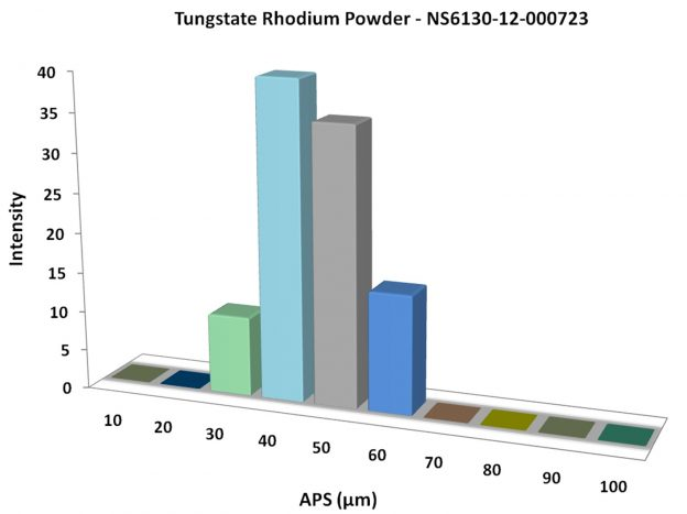 Particles Size Analysis - Rh2(WO4)3 Powder