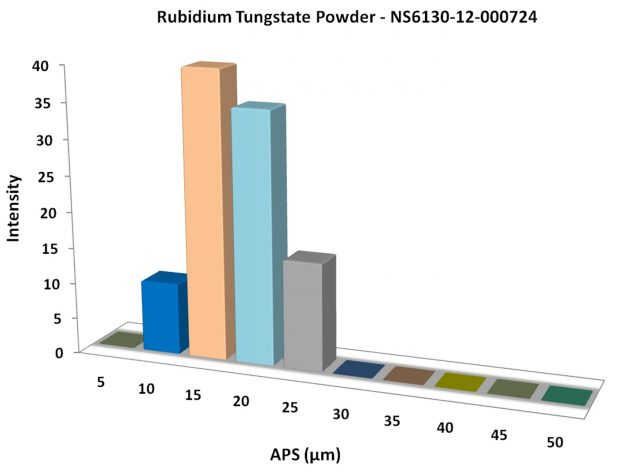 Particles Size Analysis - Rb2WO4 Powder