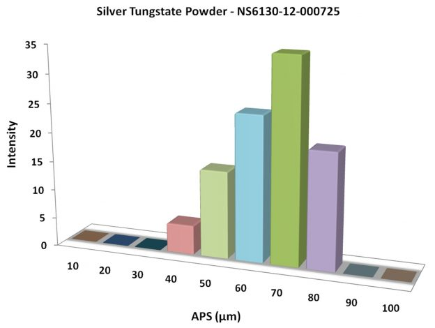 Particles Size Analysis - Ag2WO4 Powder