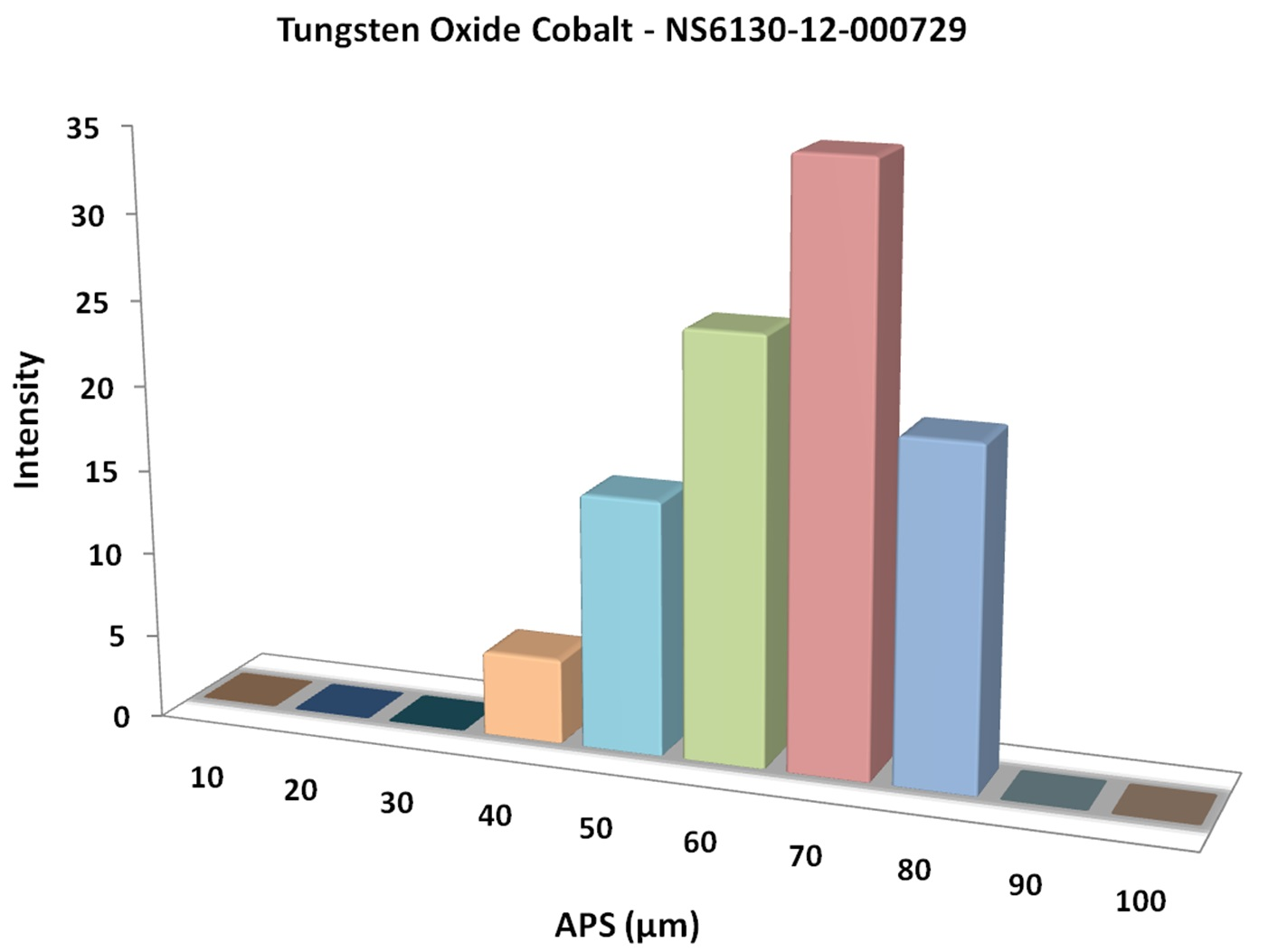 Particles Size Analysis - Tungsten Oxide Cobalt