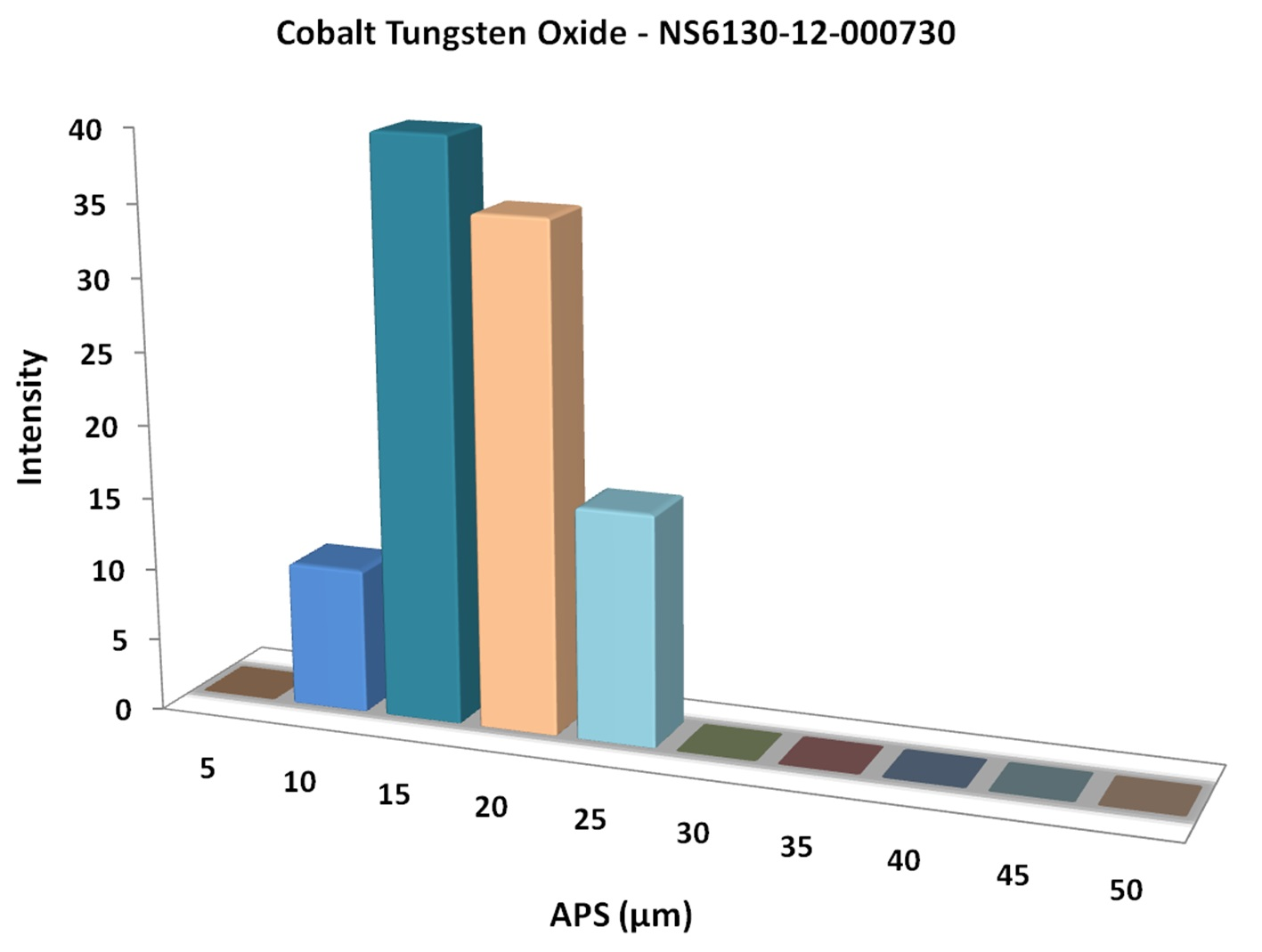 Particles Size Analysis - Cobalt Tungsten Oxide