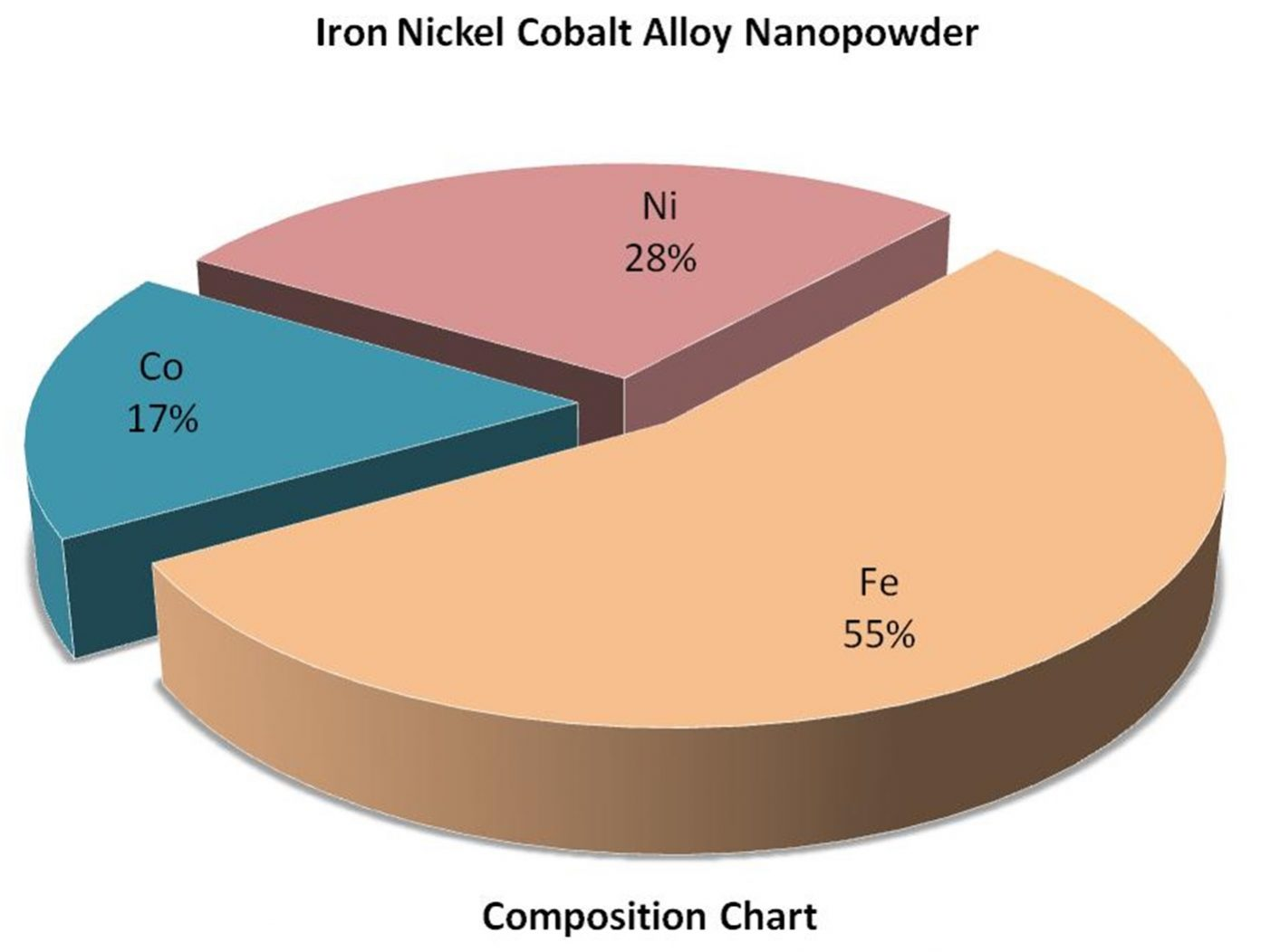 Composition Chart - Fe:Ni:Co Alloy Nanoparticles