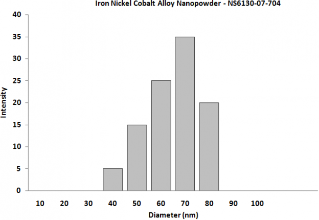 Particles Size Analysis - Iron Nickel Cobalt Alloy Nanopowder