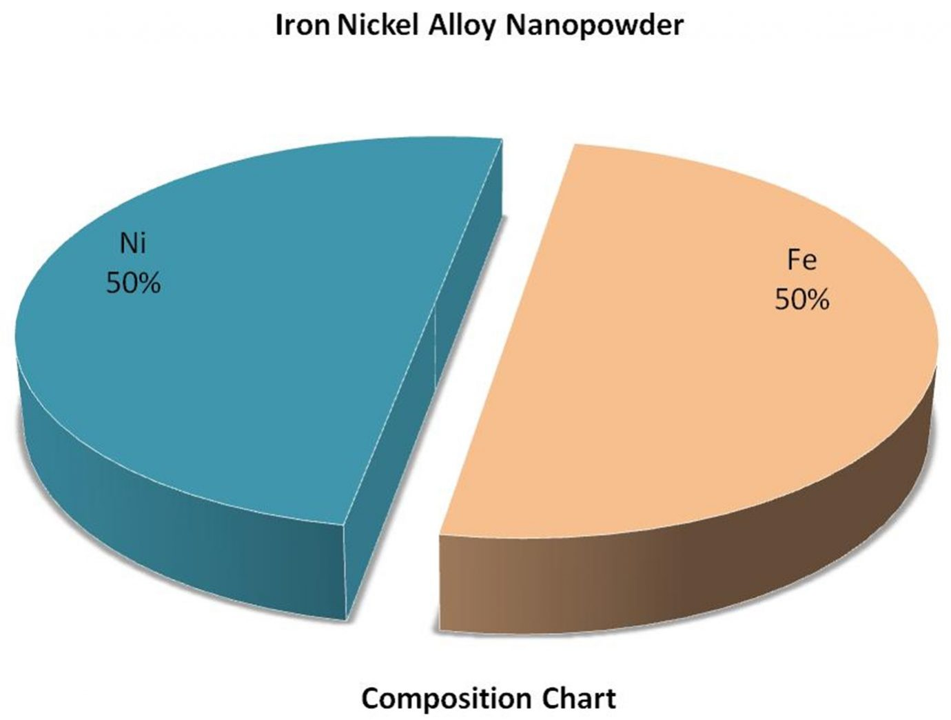 Composition Chart - Fe:Ni Alloy Nanoparticles