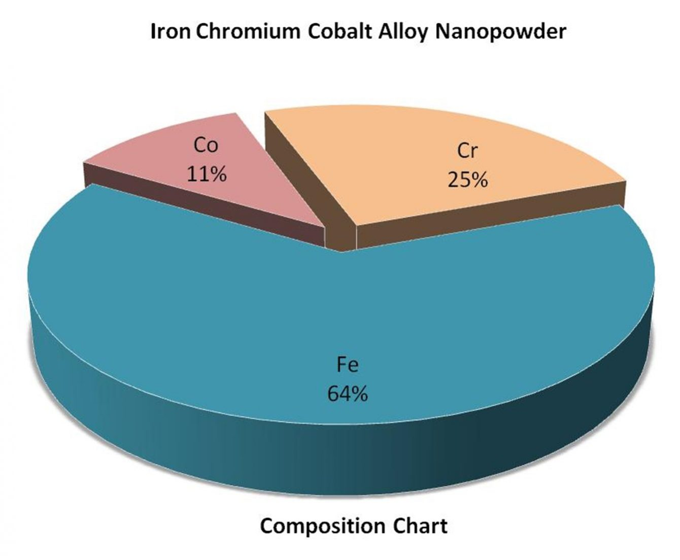 Composition Chart - Fe:Cr:Co Alloy Nanoparticles