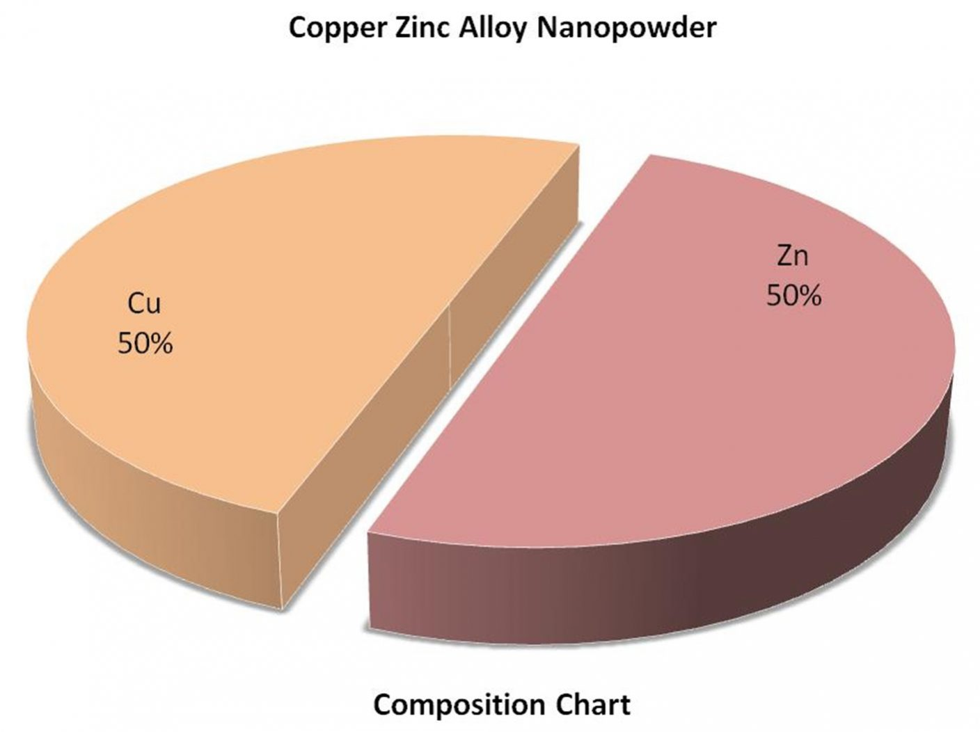 Composition Chart - Cu:Zn Alloy Nanoparticles