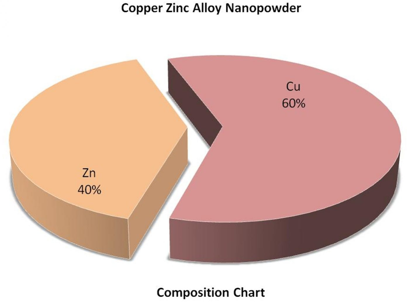 Composition Chart - Zinc Copper Alloy Nanopowder