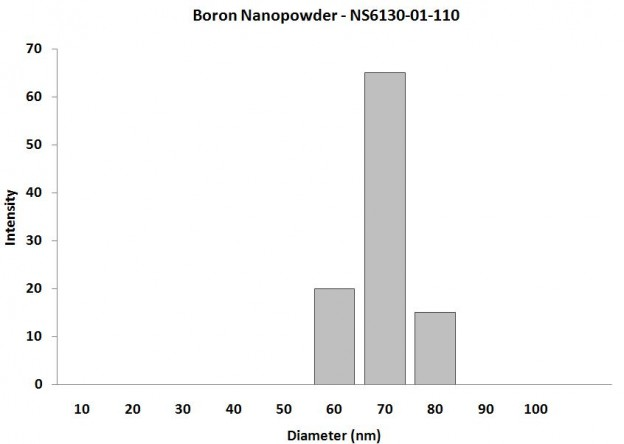 Particles Size Analysis - B Powder