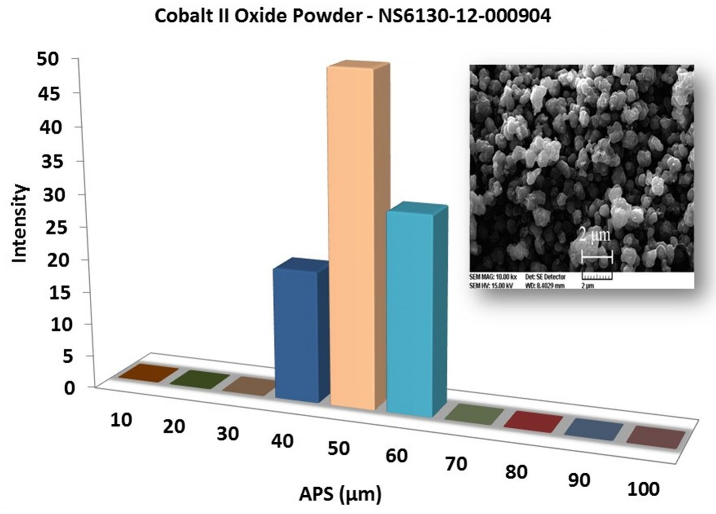 Particles Size Analysis – CoO Powder