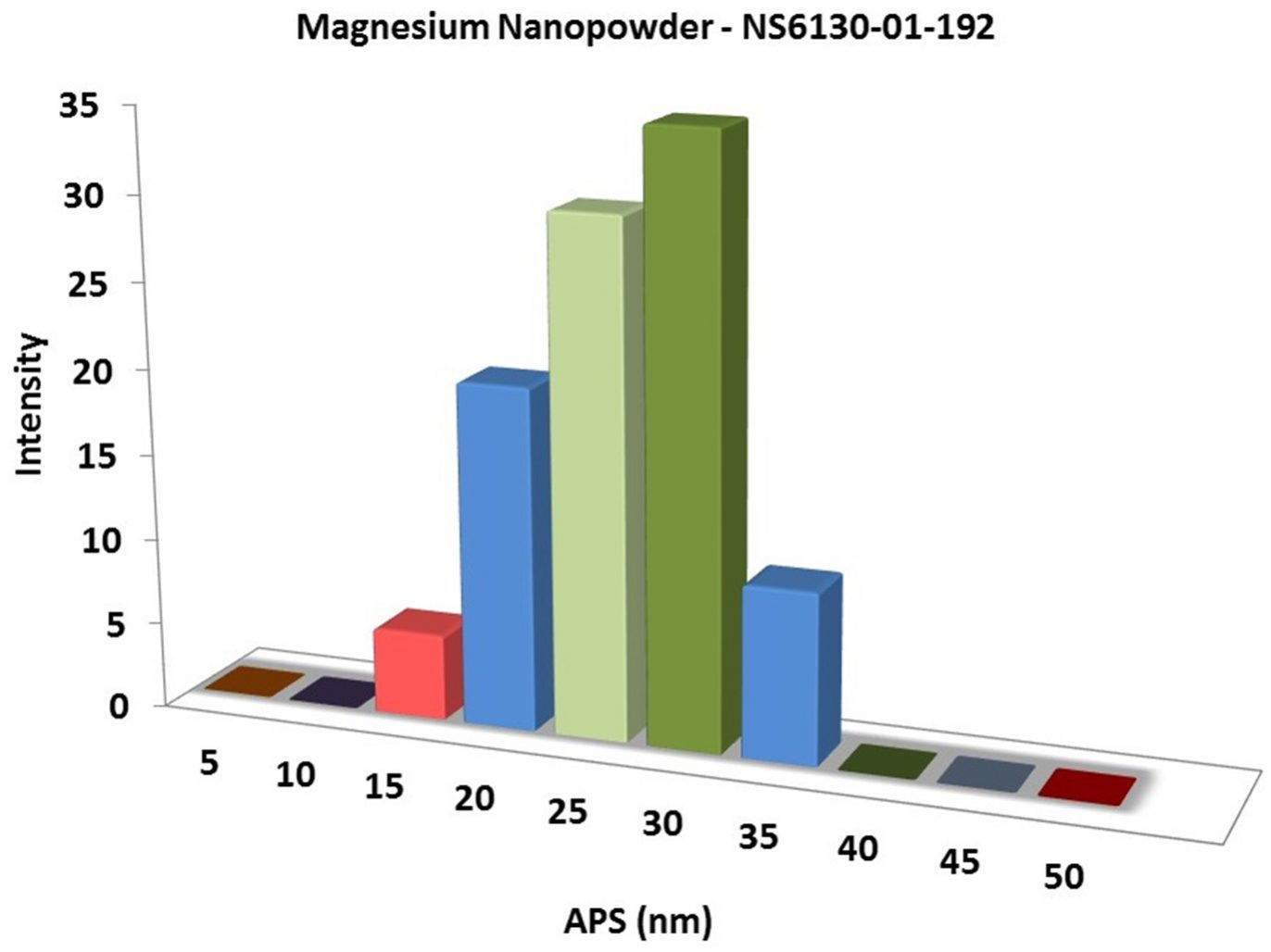 Particles Size Analysis - Mg Nanoparticles
