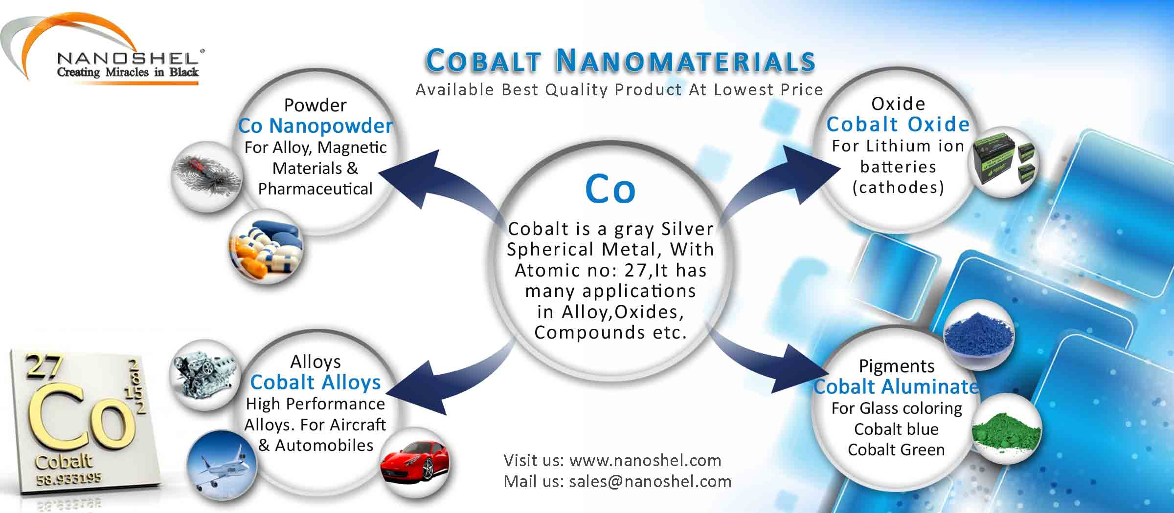 Cobalt Nanoparticles Properties