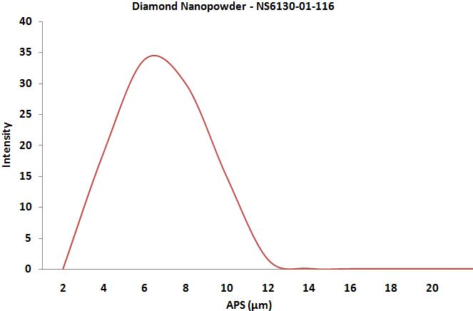 Particles Size Analysis - Diamond Nanoparticles