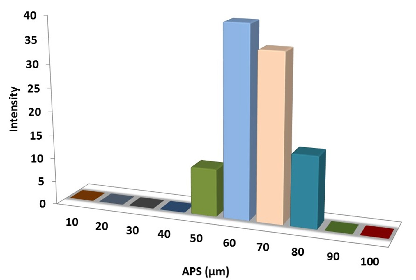 Particles Size Analysis - Fe Powder