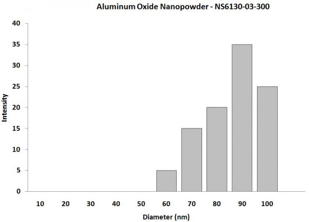 Particles Size Analysis - Aluminium Oxide Nanopowder