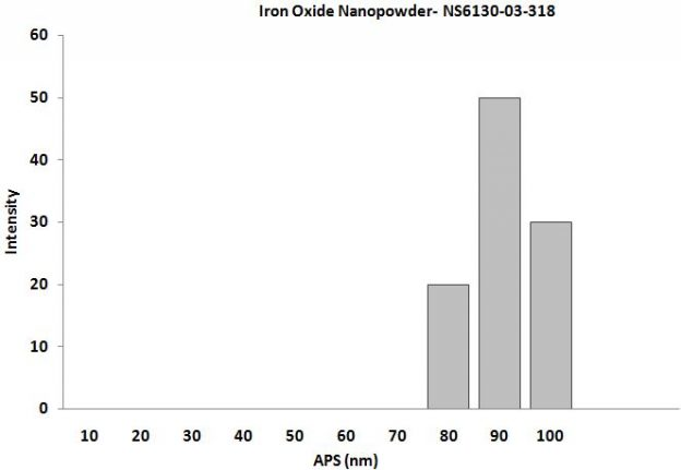 Particles Size Analysis - Fe2O3 Nanopowder