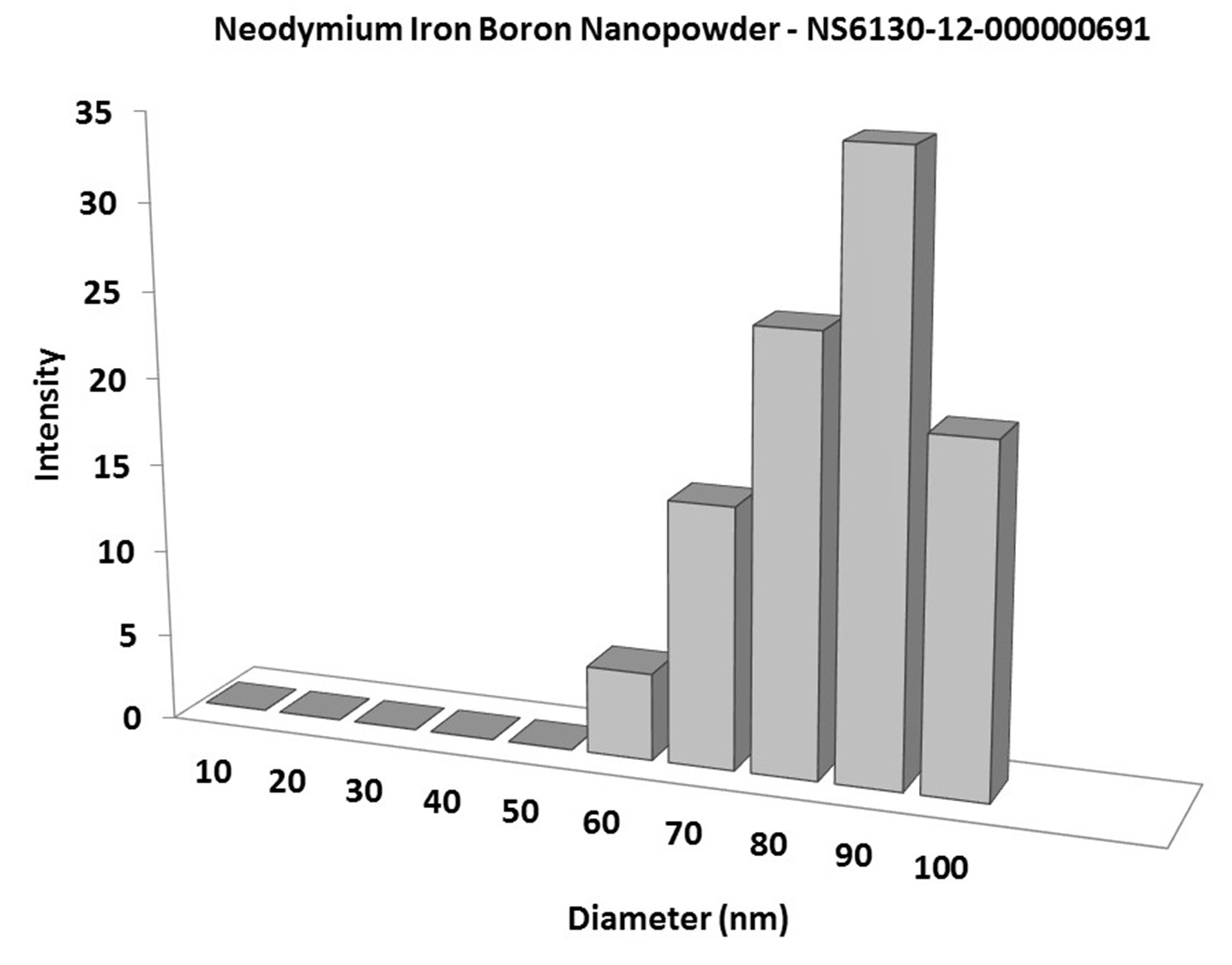 Particles Size Analysis - NdFeB Nanoparticles